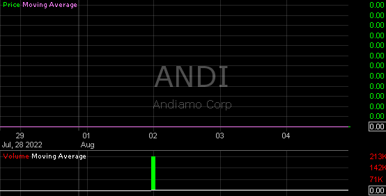 andi andi stock charts trading technical analysis
