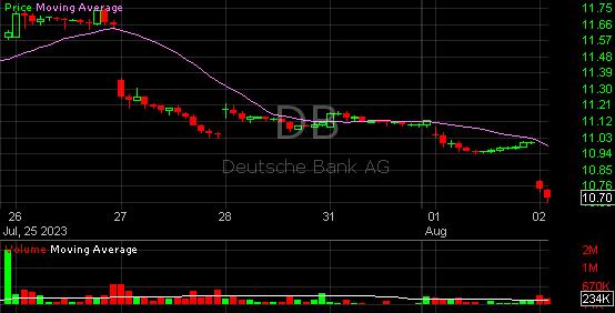 Db Db Stock Charts Trading Technical Analysis Deutsche Bank Ag
