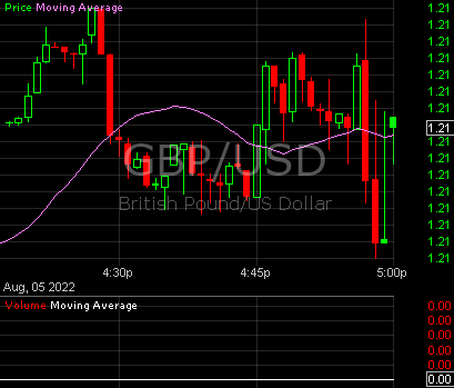 Usd Live Charts British Pound Sterling
