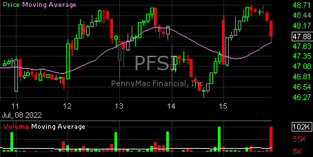 PFSI $PFSI Stock Charts, Trading, Technical Analysis, PennyMac Financi