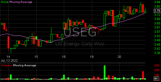 useg useg stock charts trading technical analysis us energy corp w